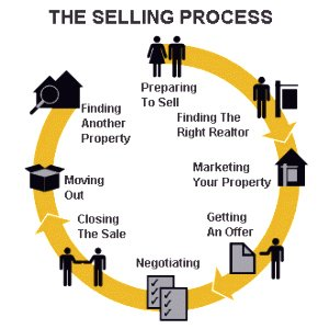 Abbotsford real estate selling process